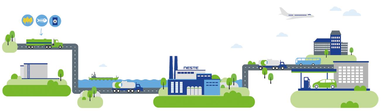 NEXBTL – det är den unika teknologin bakom Neste MY Förnybar Diesel (HVO)